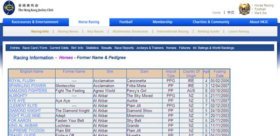 Horse Information - Horse Racing - FAQ - The Hong Kong ...